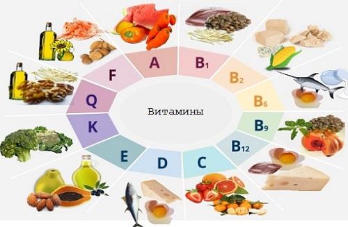 диета и витамины