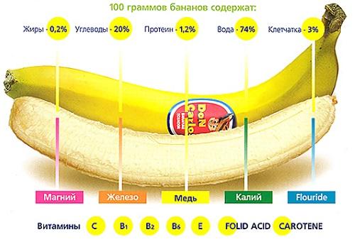 бананы состав